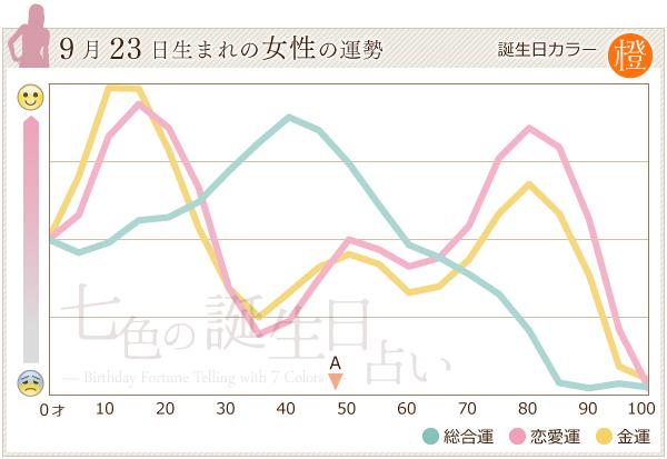 9月23日生まれの女性の運勢グラフ