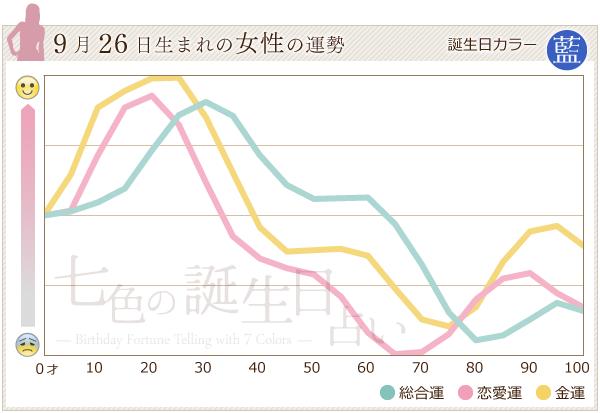 9月26日生まれの女性の運勢グラフ
