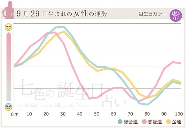 9月29日生まれの女性の運勢グラフ