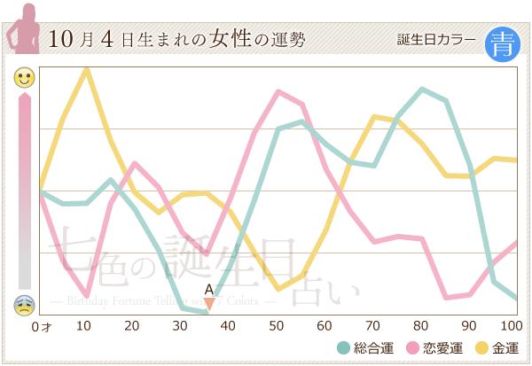 10月4日生まれの女性の運勢グラフ