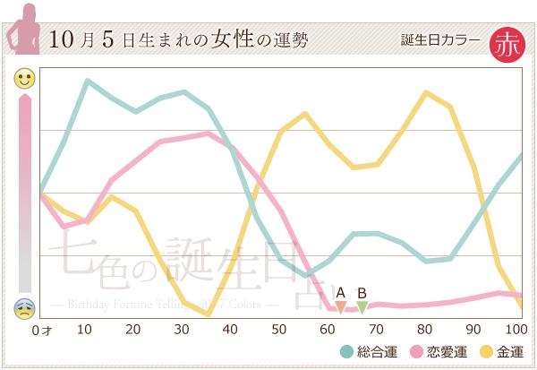 10月5日生まれの女性の運勢グラフ