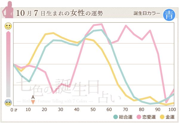 10月7日生まれの女性の運勢グラフ