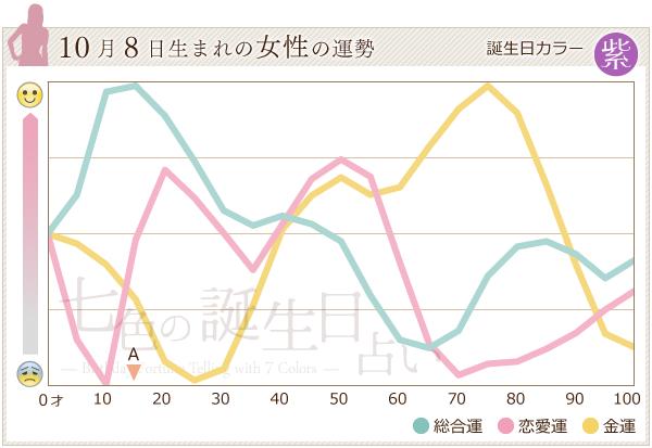 10月8日生まれの女性の運勢グラフ