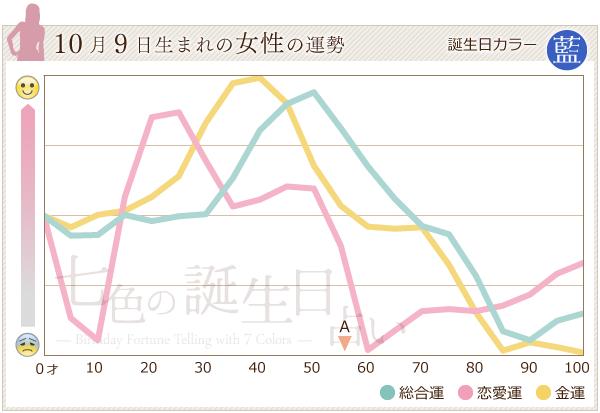 10月9日生まれの女性の運勢グラフ