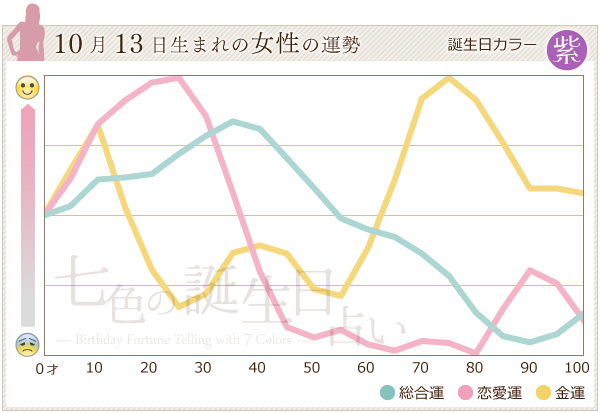 10月13日生まれの女性の運勢グラフ