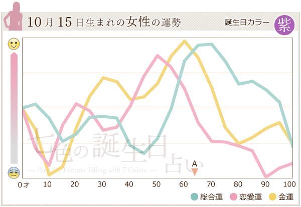 10月15日生まれの女性の運勢グラフ