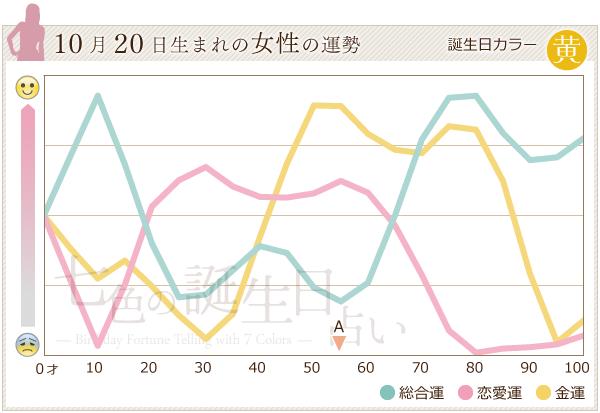 10月20日生まれの女性の運勢グラフ