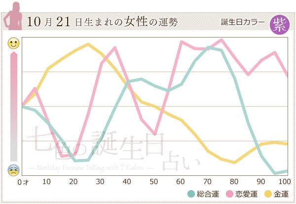 10月21日生まれの女性の運勢グラフ