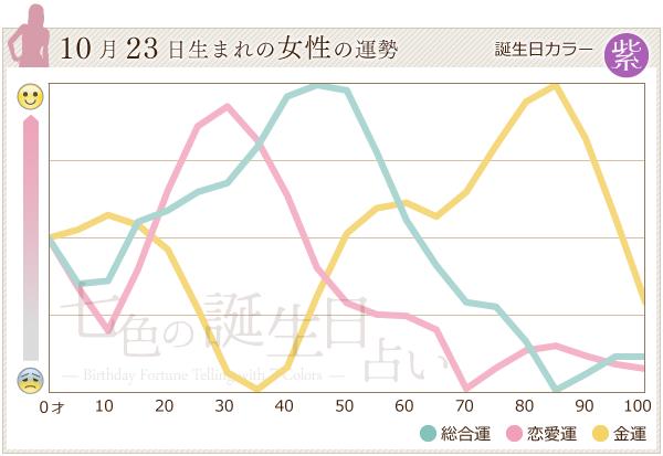 10月23日生まれの女性の運勢グラフ