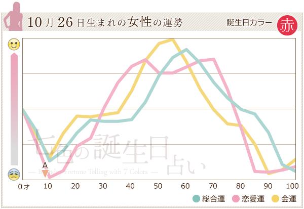 10月26日生まれの女性の運勢グラフ