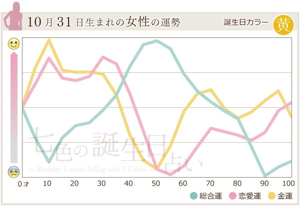 10月31日生まれの女性の運勢グラフ