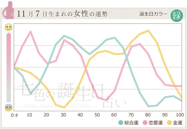11月7日生まれの女性の運勢グラフ