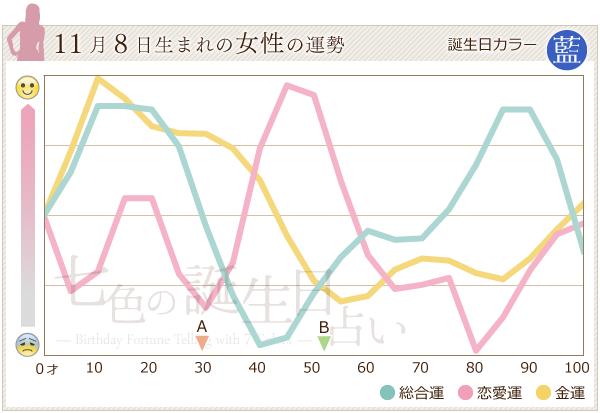 11月8日生まれの女性の運勢グラフ