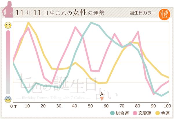 11月11日生まれの女性の運勢グラフ