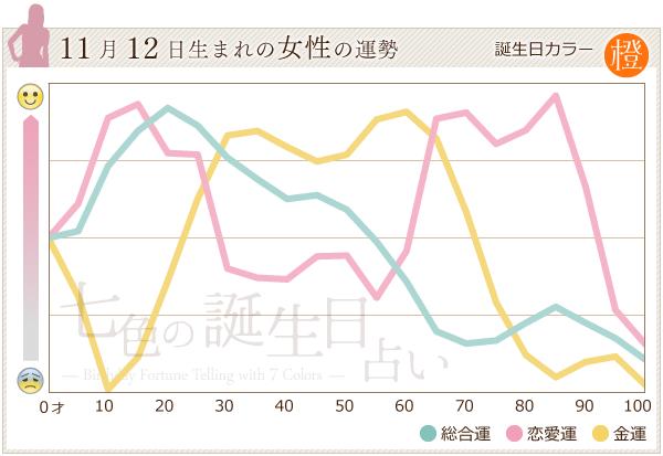 11月12日生まれの女性の運勢グラフ