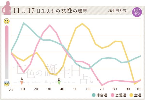 11月17日生まれの女性の運勢グラフ
