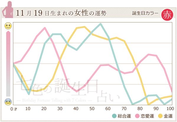 11月19日生まれの女性の運勢グラフ