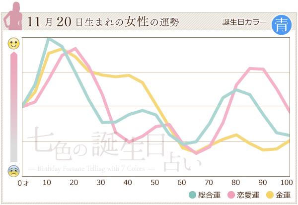 11月20日生まれの女性の運勢グラフ