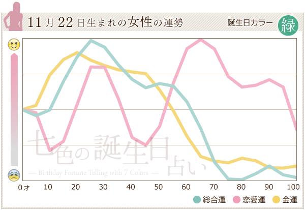 11月22日生まれの女性の運勢グラフ