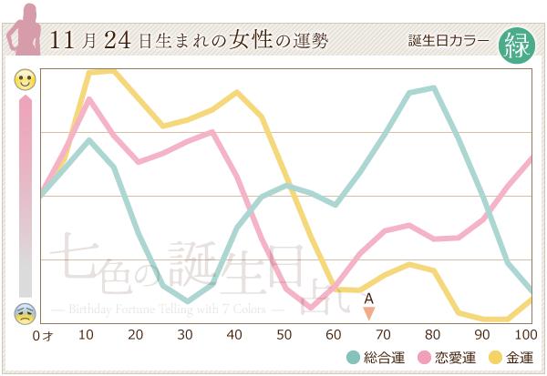 11月24日生まれの女性の運勢グラフ