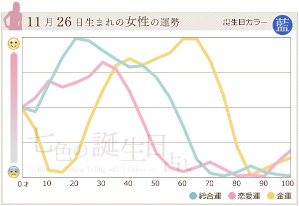 11月26日生まれの女性の運勢グラフ