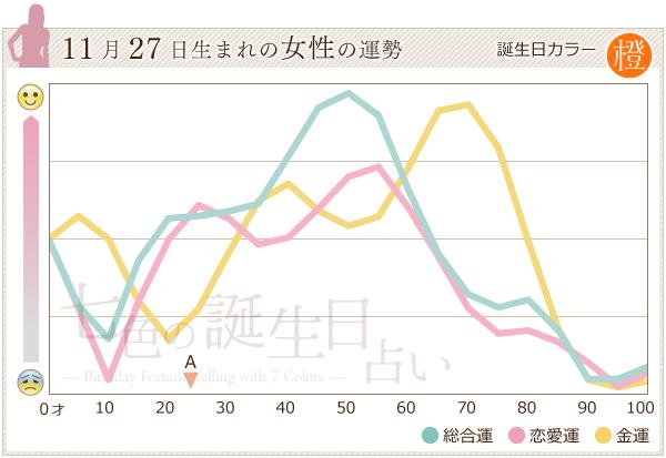 11月27日生まれの女性の運勢グラフ