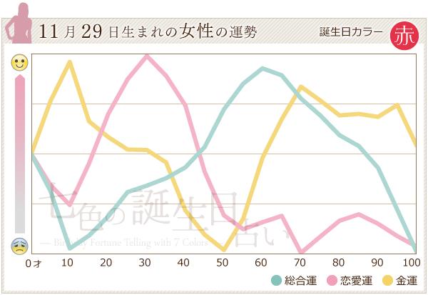 11月29日生まれの女性の運勢グラフ