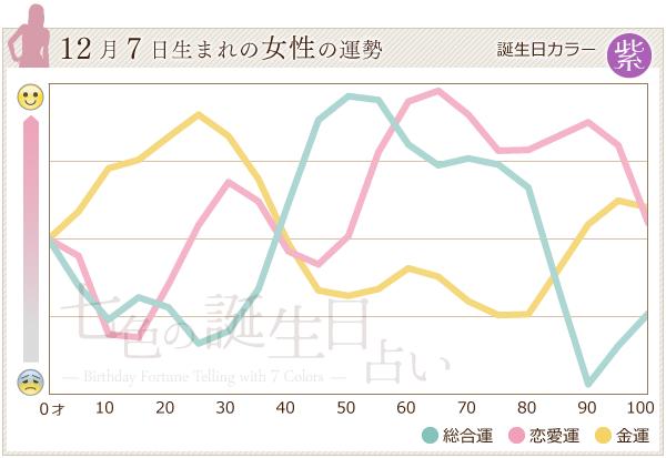 12月7日生まれの女性の運勢グラフ