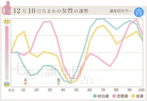 12月10日生まれの女性の運勢グラフ