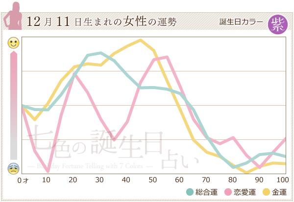12月11日生まれの女性の運勢グラフ