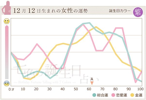 12月12日生まれの女性の運勢グラフ