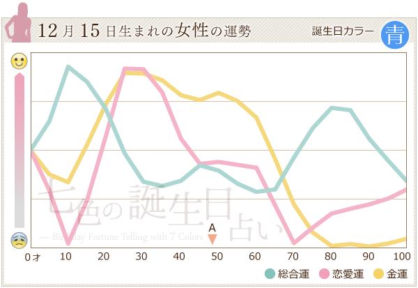 12月15日生まれの女性の運勢グラフ