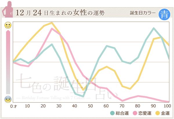 12月24日生まれの女性の運勢グラフ