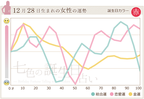 12月28日生まれの女性の運勢グラフ
