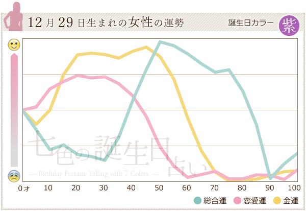12月29日生まれの女性の運勢グラフ
