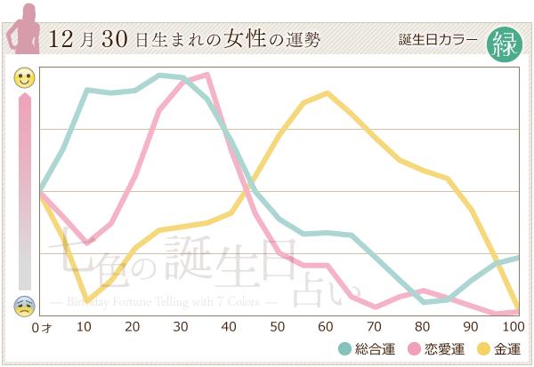 12月30日生まれの女性の運勢グラフ