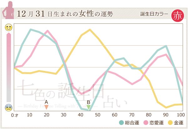 12月31日生まれの女性の運勢グラフ