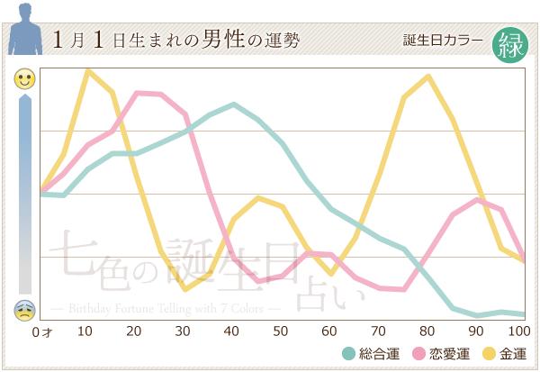 1月1日生まれの男性の運勢グラフ