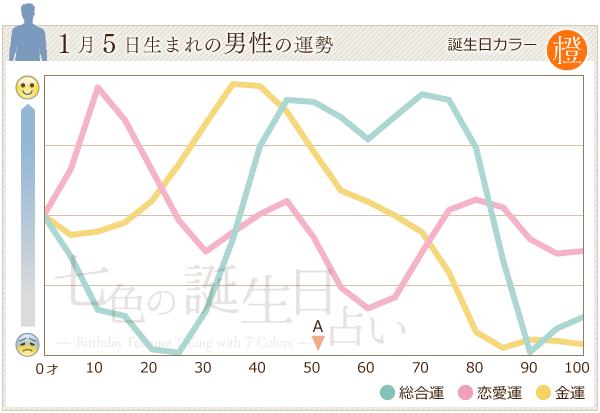 1月5日生まれの男性の運勢グラフ