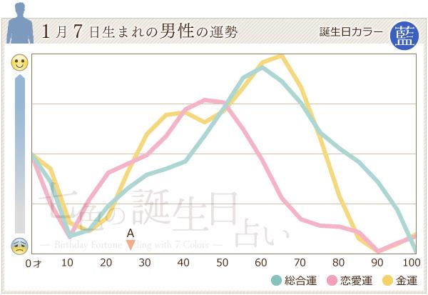 1月7日生まれの男性の運勢グラフ