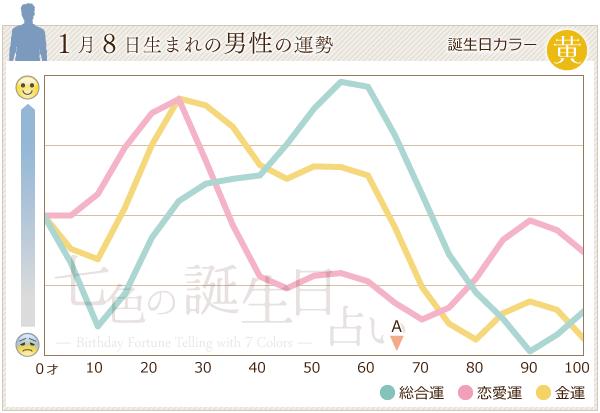 1月8日生まれの男性の運勢グラフ