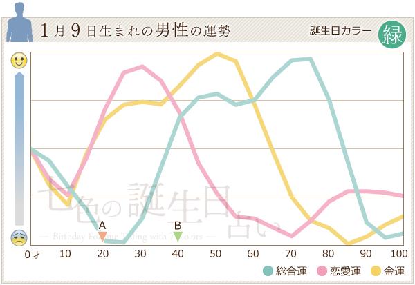 1月9日生まれの男性の運勢グラフ