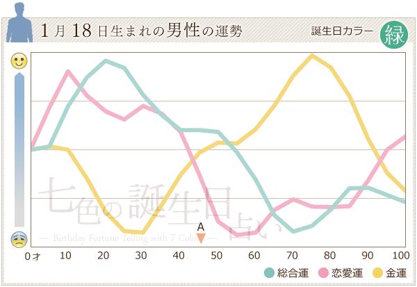1月18日生まれの男性の運勢グラフ