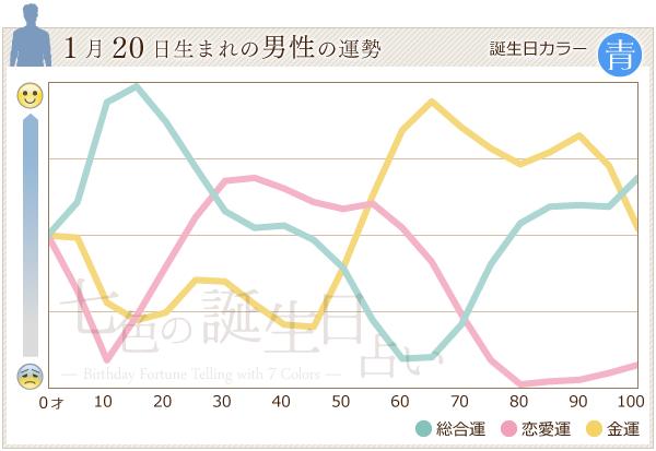 1月20日生まれの男性の運勢グラフ