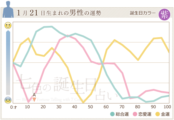 1月21日生まれの男性の運勢グラフ