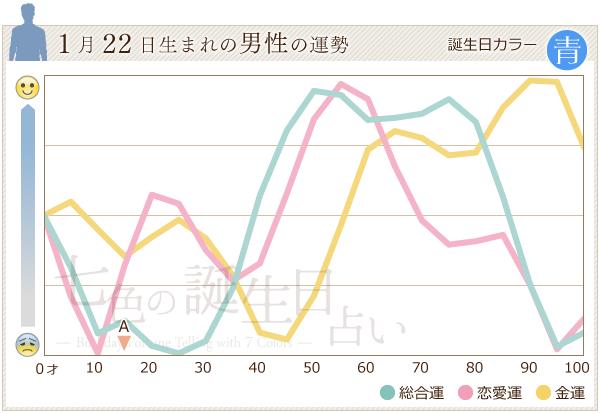 1月22日生まれの男性の運勢グラフ
