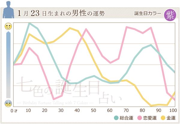 1月23日生まれの男性の運勢グラフ