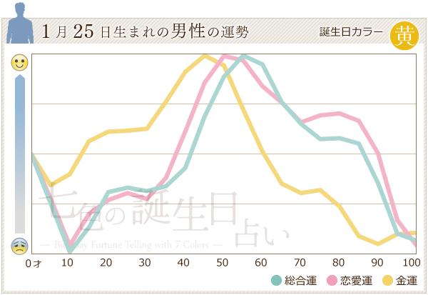 1月25日生まれの男性の運勢グラフ