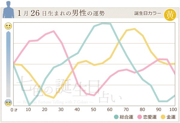 1月26日生まれの男性の運勢グラフ