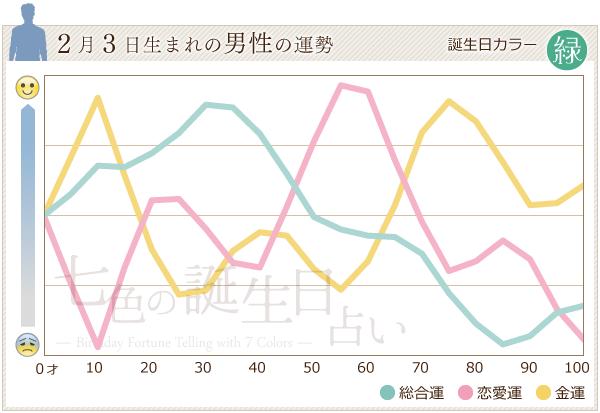 2月3日生まれの男性の運勢グラフ